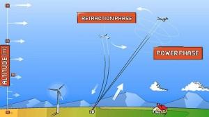 Kite power—latest in green technology?|Kite Power in green technology