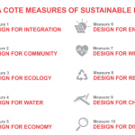 Raising the Bar in Sustainable Design: AIA COTE's new measures of sustainable design