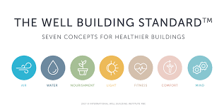 10 Things you Should Know about the WELL Building Standard