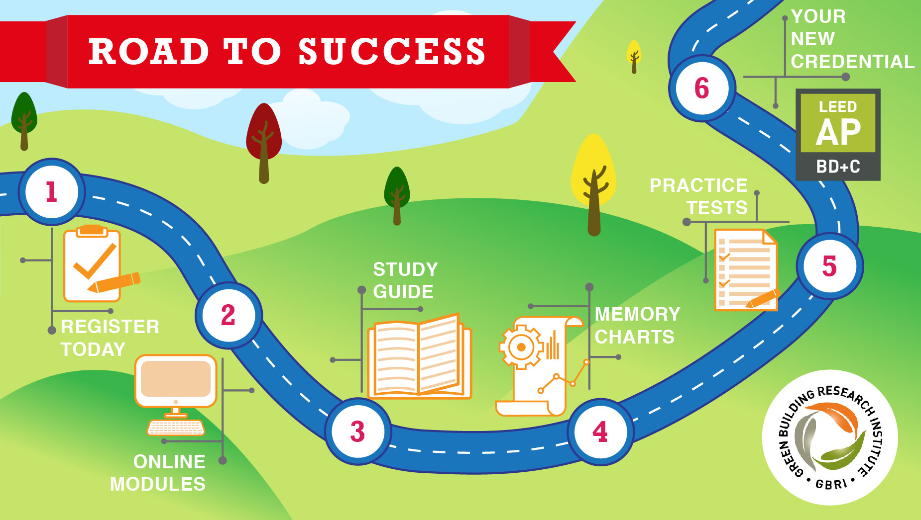All-Inclusive LEED v4 BD+C Exam Preparation