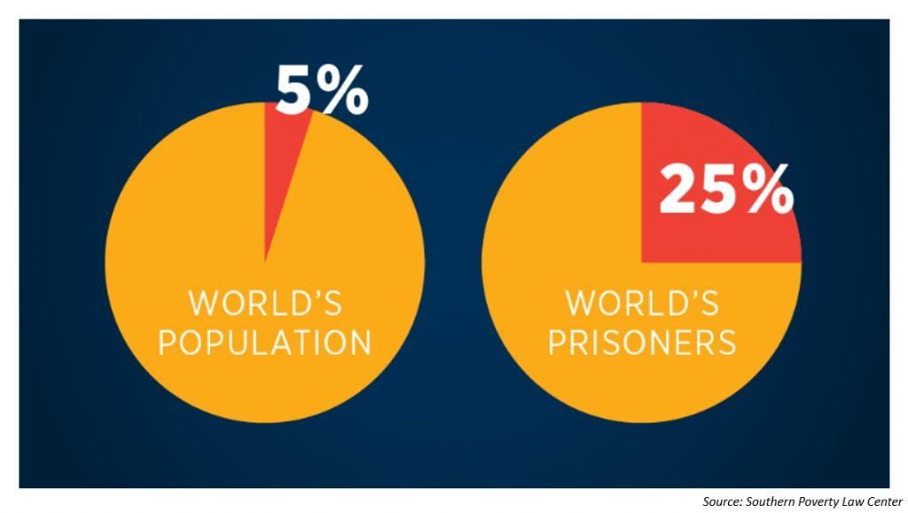 world's population