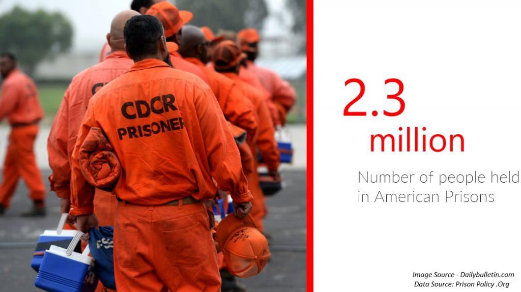 2.3 milion numner of people held in American Prisons